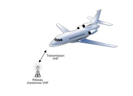 La communication radio VHF Air-Sol