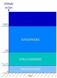 Les couches atmosphériques