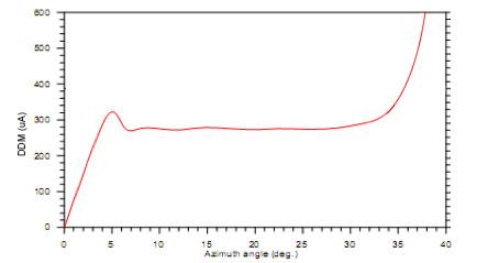 Diagramme de distribution dans l'espace de la DDM