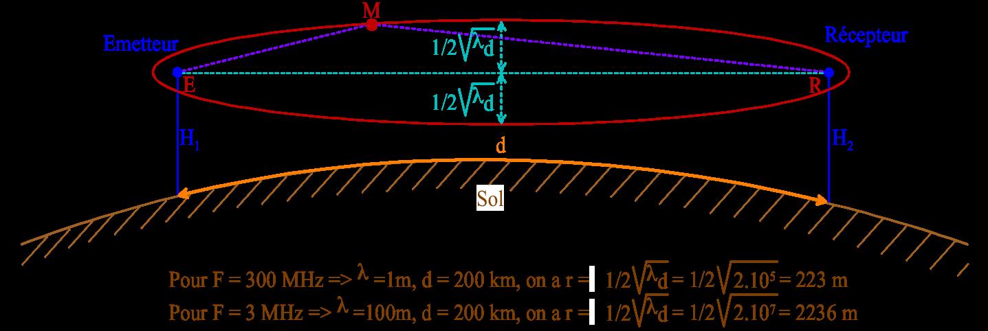 Ellipsoïde de la visibilité radio entre deux stations