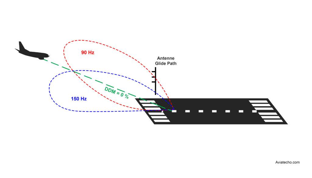 Axes de guidage vertical du système ILS