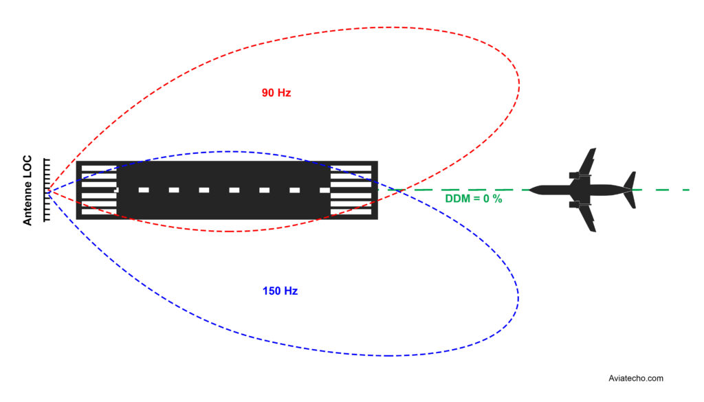 Axe de guidage horizontal du système ILS