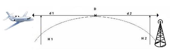 La portée VHF