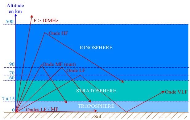 La propagation radioélectrique dans les couches atmosphériques