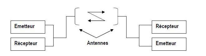 Schéma simplifié d'une liaison radiocommunication VHF Air/Sol